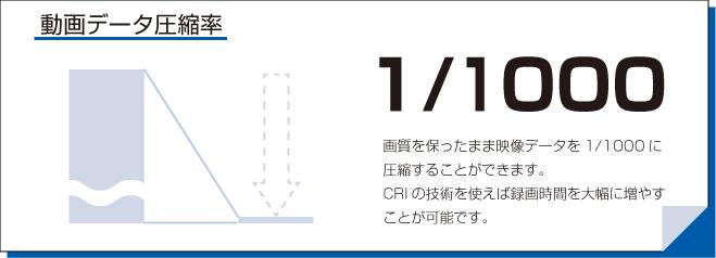 CRIは圧縮済みの動画を画質を落とさず再圧縮し、1/1000のデータ量にすることができます。