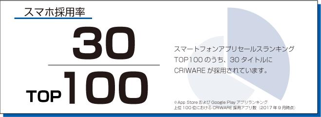 スマートフォンアプリセールスランキングTOP100のうち、30タイトルにCRIWAREが採用されています。